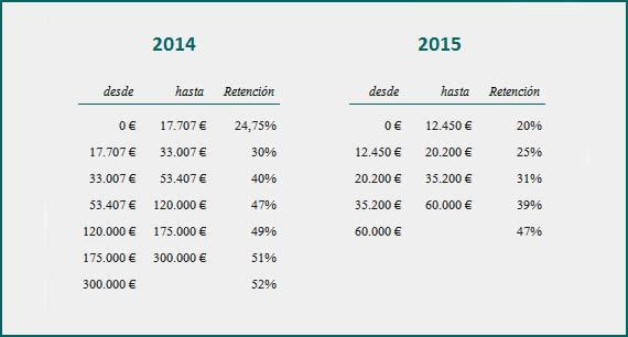 Retenciones del IRPF en 2015 b