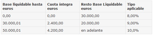 Impuesto transmisiones patrimoniales andalucia