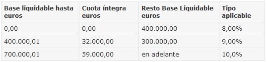 Impuesto Transmisiones Patrimoniales Andalucía