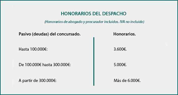 precio honorarios abogados concursal